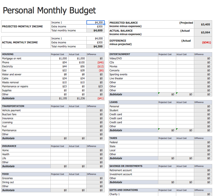 What is a Budget? Budgeting Terms and Tips
